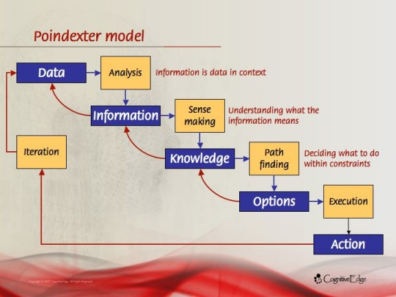 Poindexter model diagram