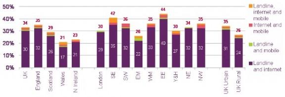 Ofcom Bundling of telecoms services