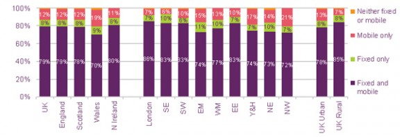 Ofcom Cross-ownership of household telephony services