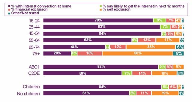 Chart of broadband access at home