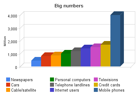 Global media penetration