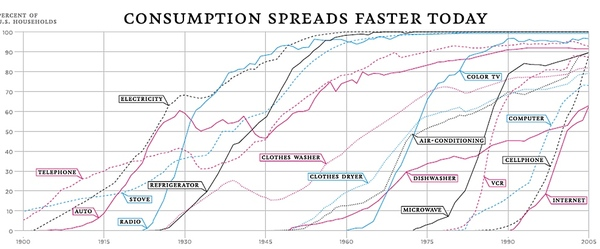 Consumption spreads faster today