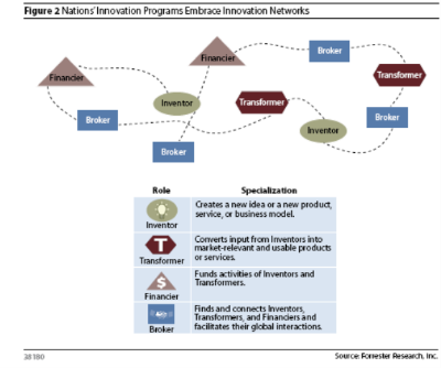 Forrester innovation networks