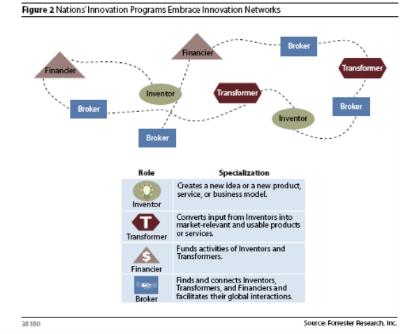 Forrester innovation networks