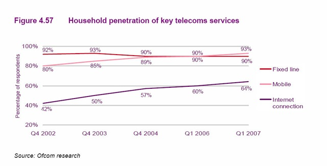 Household penetration of key telecoms services