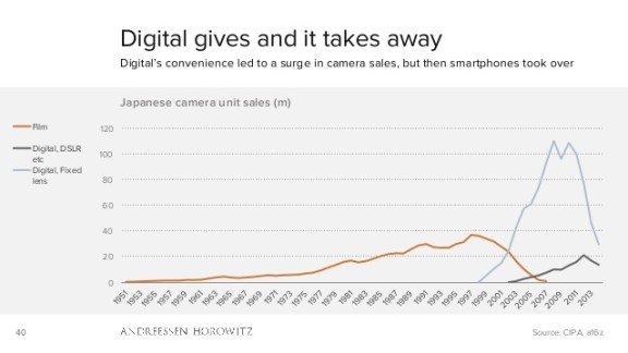 Digital gives and it takes away